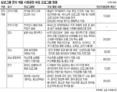 [기업의 사회공헌] 삼성그룹, 함께 가는 `창조 경영`… 봉사도 1등