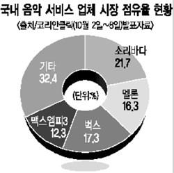 [2007 음악 전망] 디지털 음원 전국시대