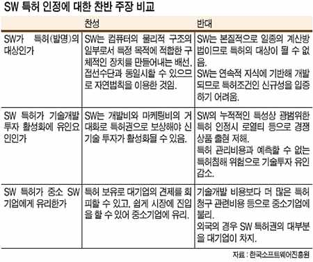 [알아봅시다] SW 특허 찬반 논쟁