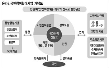 [참여정부 5개년 혁신리포트 전자정부사업] 2.주요 과제점검(4) 온라인 국민참여 확대