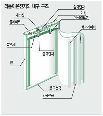 [알아봅시다] 휴대폰 배터리의 구조ㆍ안전성