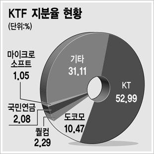 """NTT도코모 """"KT-KTF 합병 협력"""""""