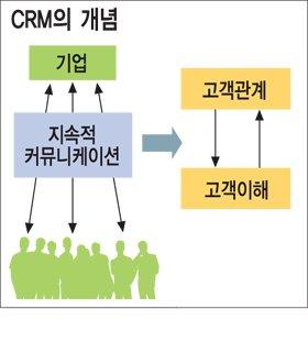 """""""고객 우선전략 CRM 성공 필수요소"""""""