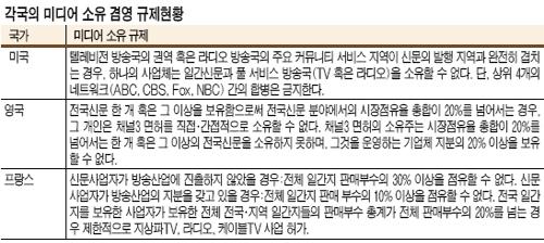 [알아봅시다] 신문방송 소유 겸영 규제