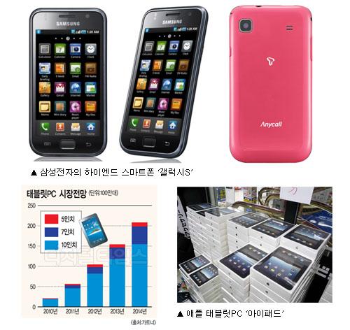 [알아봅시다] 스마트폰ㆍ태블릿PC 시장 전망