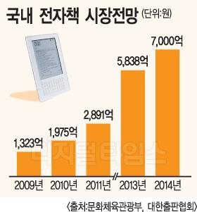 태블릿PC 확산…전자책시장 기지개