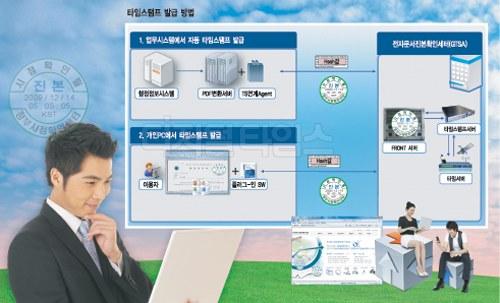 `문서유통의 완전한 전자화` 민간기업 육성 관건