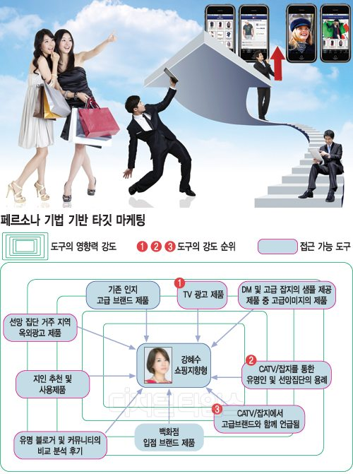 [CRM페어 2011 콘퍼런스] 고객 세분화ㆍ차별화 대응전략 `눈길`