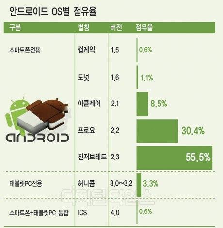 구글 모바일 OS 진저브레드ㆍ프로요 96% 압도적