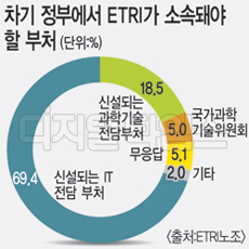 "ETRI 직원 80% ""차기정부 IT전담부처 신설해야"""