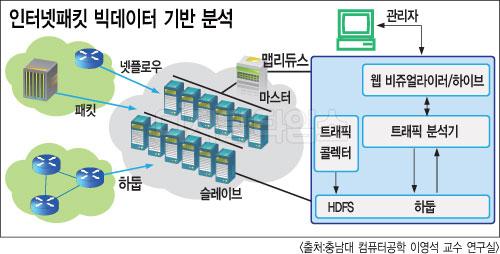 한국 빅데이터 기술 세계적 주목