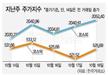 코스피 `고공행진` 지속…어닝시즌이 변수