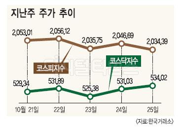 미 FOMC 주목…국내외 어닝시즌 변수