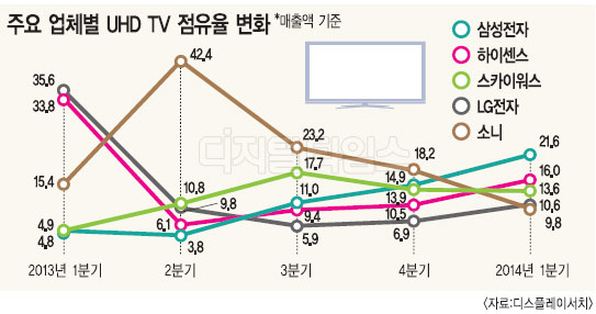 UHD TV 글로벌 주도권 되찾았다 - 디지털시대 경제신문 디지털타임스