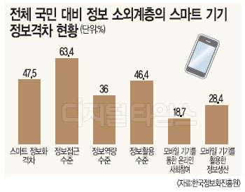 소외계층 스마트기기 활용률 `국민 절반수준`