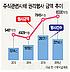 작년 주식 관련사채 권리행사금액 8330억… 전년대비 6.2% 증가