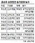 GS그룹 `연봉잔치`… 허진수 25억 `2배 상승`