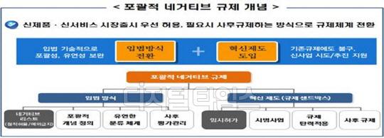 자율차·드론 마음껏 달리는…'한국형 스마트시티'조성 박차