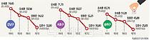 [6.13 지방선거] 강남3구 '보수 텃밭'은 옛말…  서울시장 득표율 `뚝`