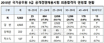 국가공무원 9급 5002명 최종합격…여성합격자 역대 최다