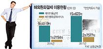 `수수료 폭탄` 해외카드 원화결제 사전차단