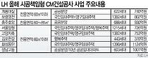 LH, 시공책임형 CM공사 사업자선정 스타트