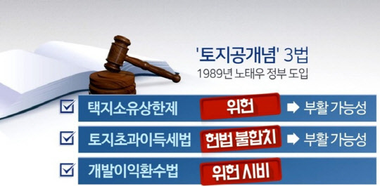 `위헌` 토지공개념 또 꺼내 든 文정부...논란 확산