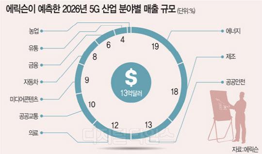 경제가치 48조… `테스트베드` 한국시장 주목