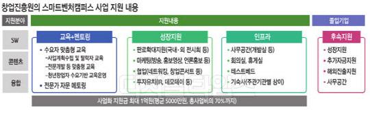 `스마트벤처캠퍼스` 출신 2곳, 삼성이 찜했다
