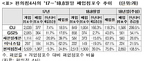[2018 국감]편의점 위기확산…폐업급등 및 매출급락 `최저임금 인상` 등 영향