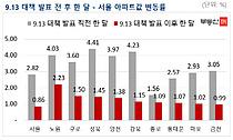 10월 둘째주 서울 아파트값 0.16%↑…상승폭 둔화