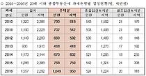 [2018국감]주택 종부세 내는 20대 이하 첫 1000명 돌파