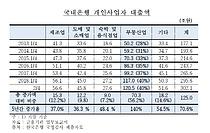 자영업자 대출 중 40% `부동산 대출`