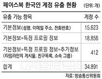 """방통위 """"페북 韓계정 유출 엄정대응할 것"""""""