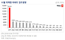 11월 전국 4.5만가구 입주…전월대비 1만여가구↑