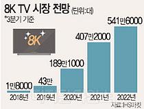 """삼성, AI로 콘텐츠 한계 돌파… """"초고화질 8K TV 시장 선점"""""""