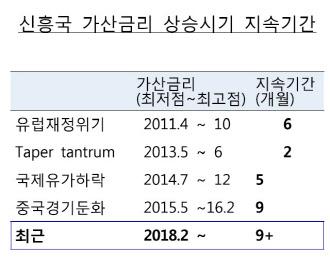 """""""신흥국 금융불안 9개월째 진행… 중국 경기 둔화 리스크가 변수"""""""