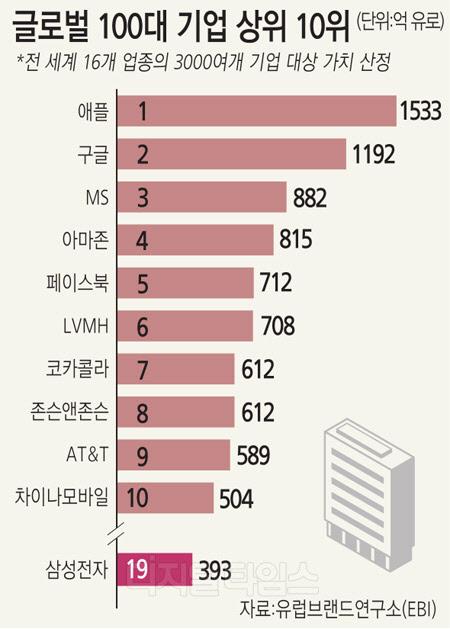 삼성전자 뿐인 韓… 12개 기업 키운 中