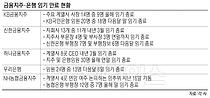 """""""디지털화 바람 변수""""… 금융지주·은행 대규모 인사태풍 예고"""