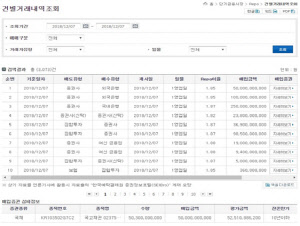 예탁원, 단기금융시장 거래정보 제공