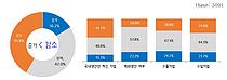 """중소 생활소비재 기업 84% """"성장률 둔화·정체 우려"""""""