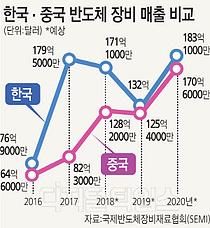 中 반도체 장비 세계 2위 도약… 2년 후 최대시장 한국 넘본다
