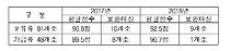 """농식품부 """"도축장·집유장 해썹(HACCP) 운용수준 미달 12곳"""""""