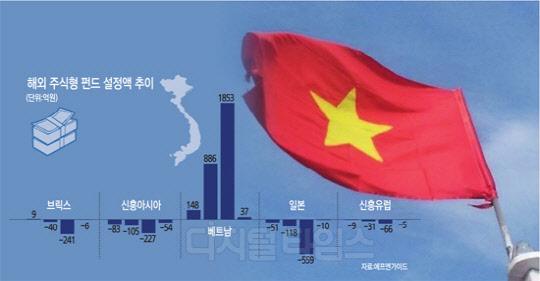 """""""잠재력 어마어마""""… 베트남 펀드 `- 수익률`에도 뭉칫돈"""