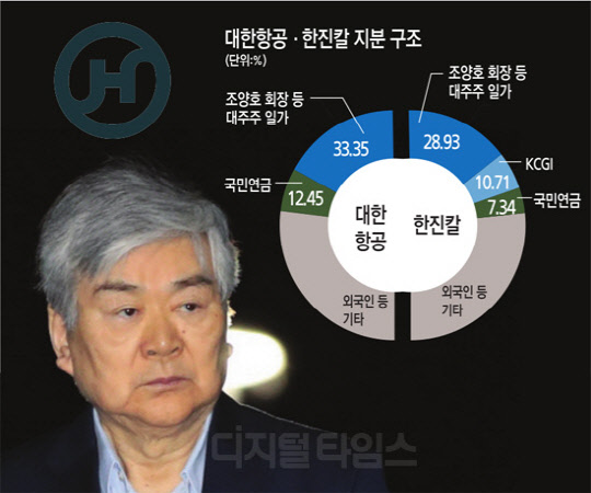 """""""평판 실추시킨 임원 위임 금지""""...조양호 경영권 칼 겨눈 KCGI"""