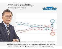 文대통령 지지율… 50% 턱걸이 회복
