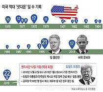 """美 역대최장 22일 셧다운… 트럼프 """"민주당, 워싱턴 돌아오라"""""""