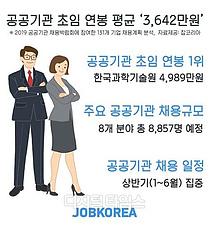 공기업 평균 초임 연봉 카이스트가 `최고` 4989만원