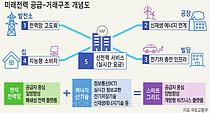 블록체인·IoT 이용 개인간 전력거래 열린다