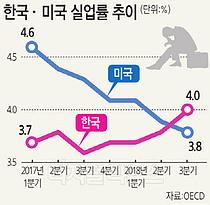 17년 만에 뒤집힌 한국ㆍ미국 실업률